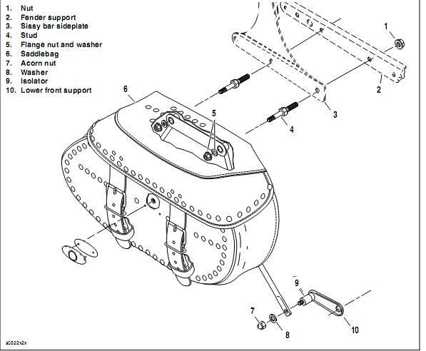 Download 1985 2008 harley softail saddlebag installation removal guide for removal installation and caution procedures see download service manual reference for your exact model and year motorcycle as procedures differ between fandeluxe Images